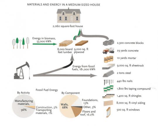 Medium Sized House Energy Chart Courtesy of Jerry Jenkins